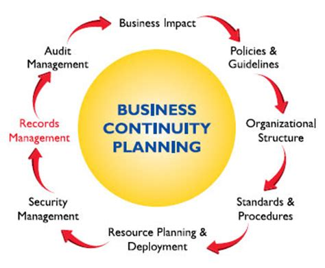 Business Plan Template For Dummies and Beginners Free